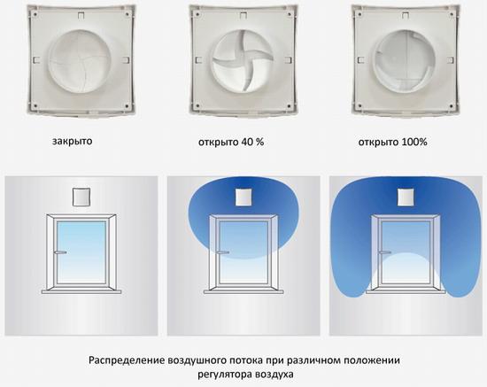 Распределение воздушного потока Проветриватель стенной Vents ПС 101